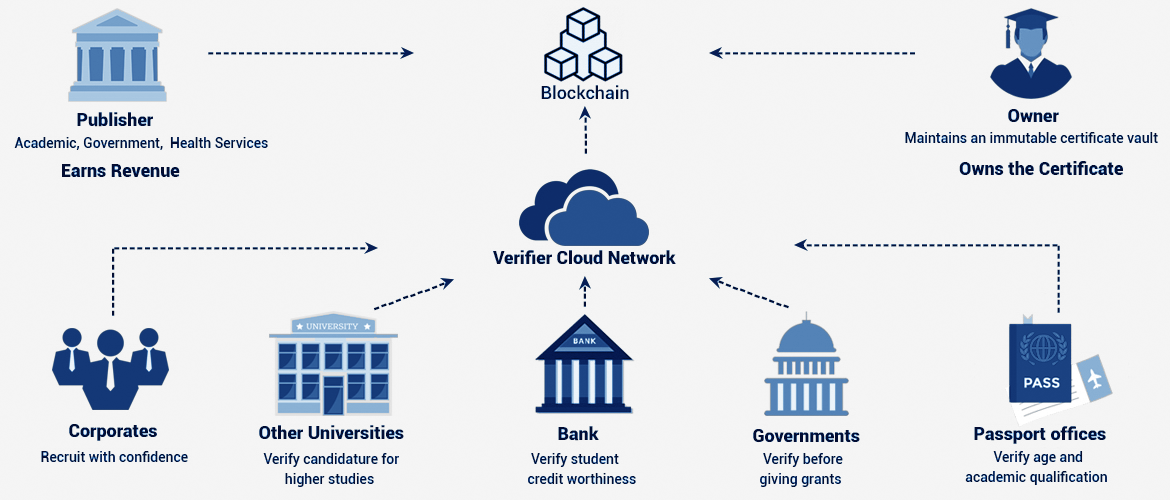blockchain-for-universities-2-blockchain-expert