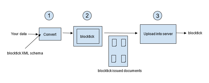 blocktick-as-product
