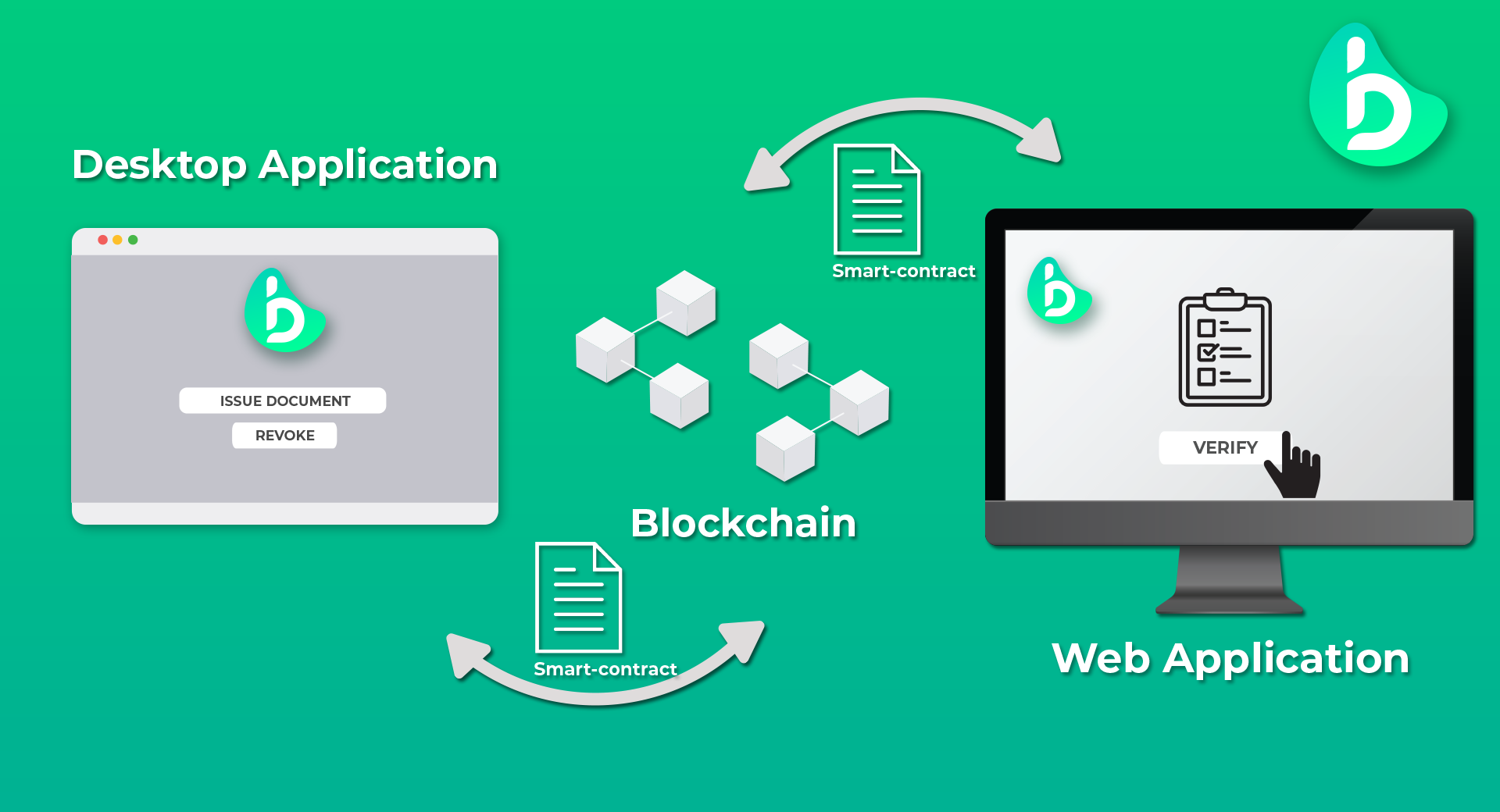 blockchain document verification