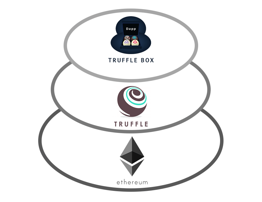 features-of-truffle-1-blockchainexpert