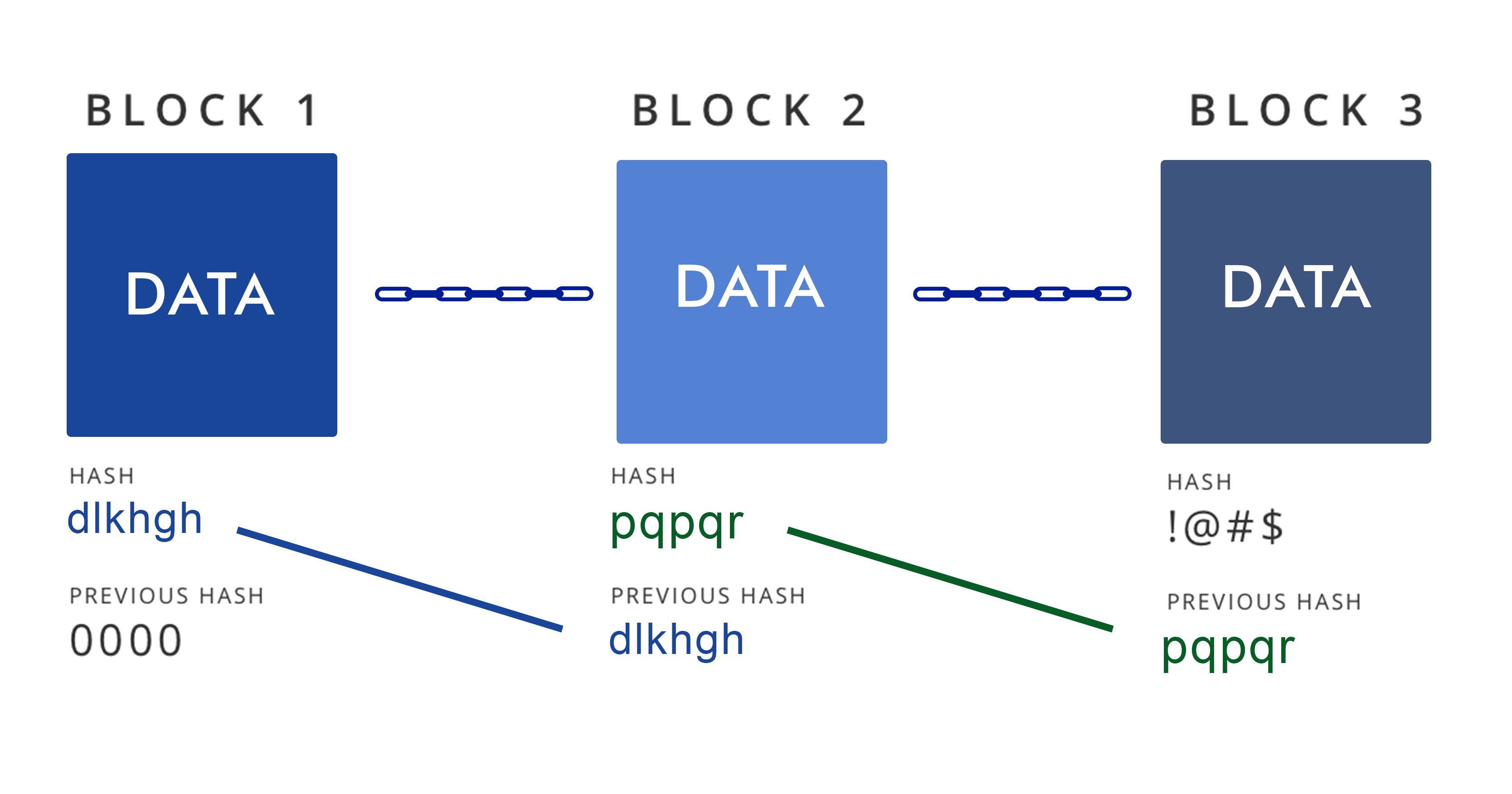 how-does-blockchain-work-3-blockchain-expert