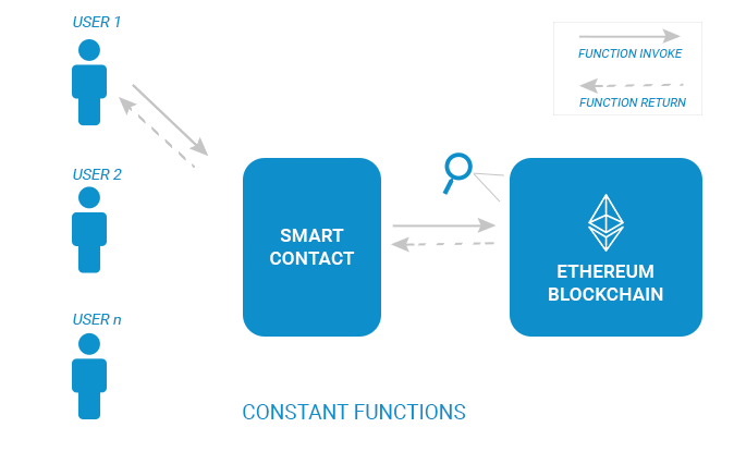 overview-of-smart-contracts-and-gas-limit-1-blockchainexpert