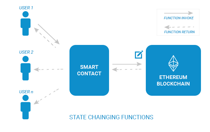 overview-of-smart-contracts-and-gas-limit-2-blockchainexpert